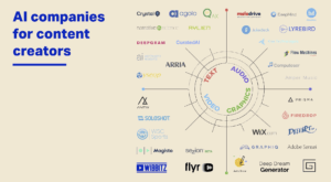 AI companies for content creation